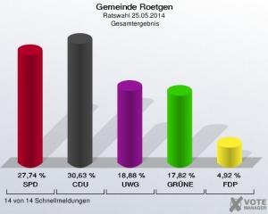 Wahlergebnis 2014