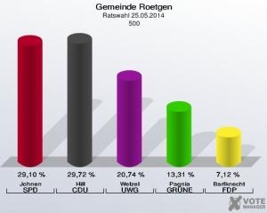 Ergebnis Wahlkreis 5